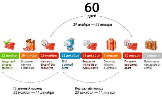 Льготный период установленный по кредитной карте сбербанка
