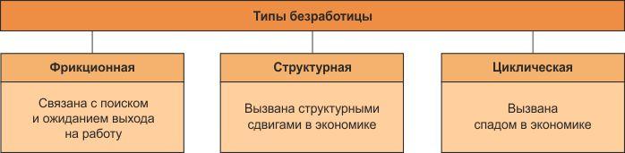 Егэ. экономика.  тема 24. безработица