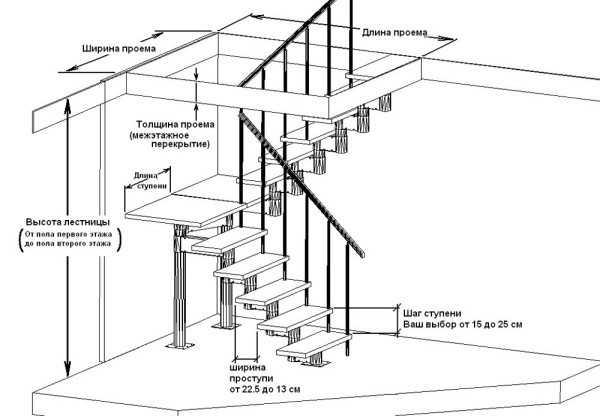 Как устроена лестничная тетива?