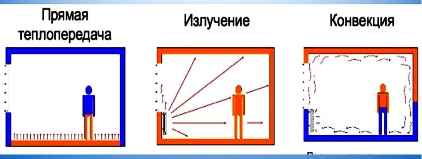 Виды теплопередачи: теплопроводность, конвекция, излучение