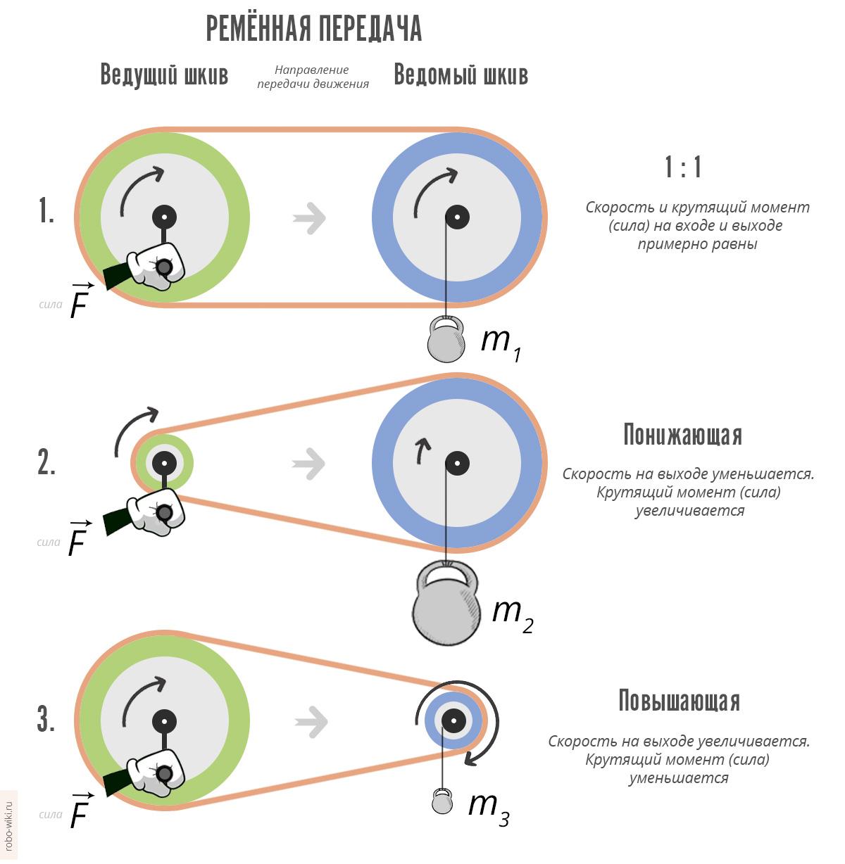 Момент инерции — википедия. что такое момент инерции