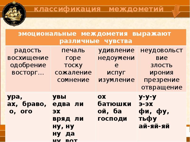 Междометие в русском языке