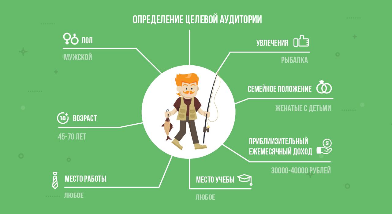 Целевая аудитория в маркетинге: основные виды, ядро и признаки для описания — powerbranding.ru