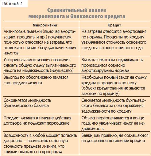 Что такое лизинг и в чем его выгода | автостук.ру