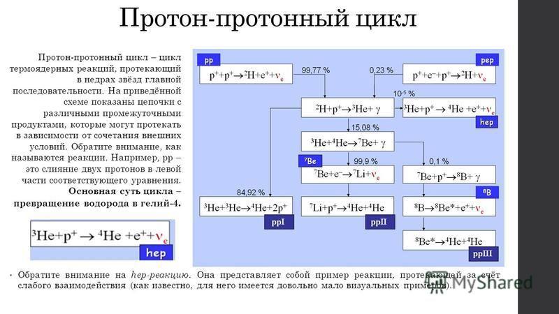 Что такое протон, и что у него внутри?
