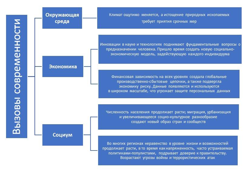 История нацпроектов в россии