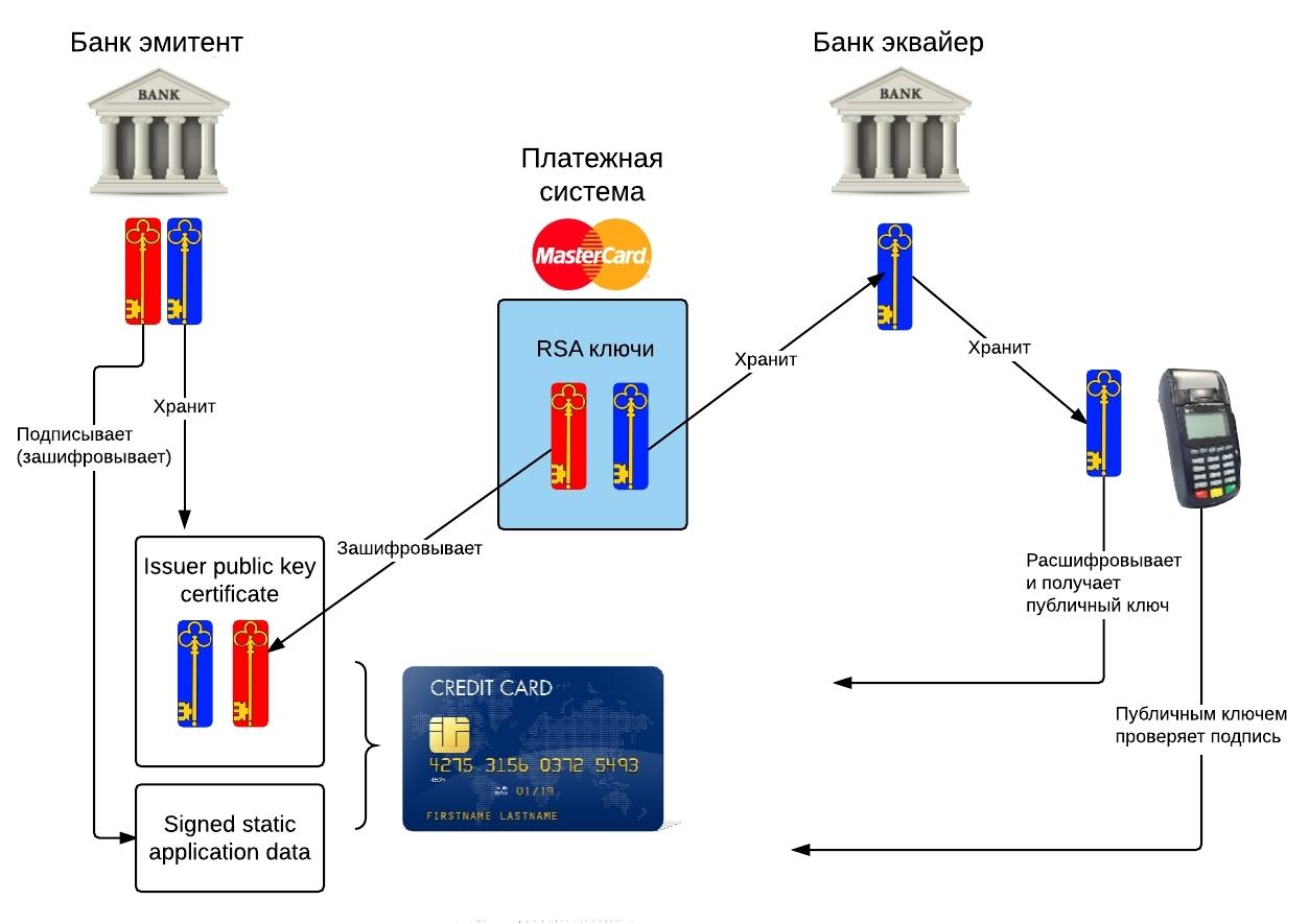 Реквизиты банковской карты (список): что это, названия, как узнать