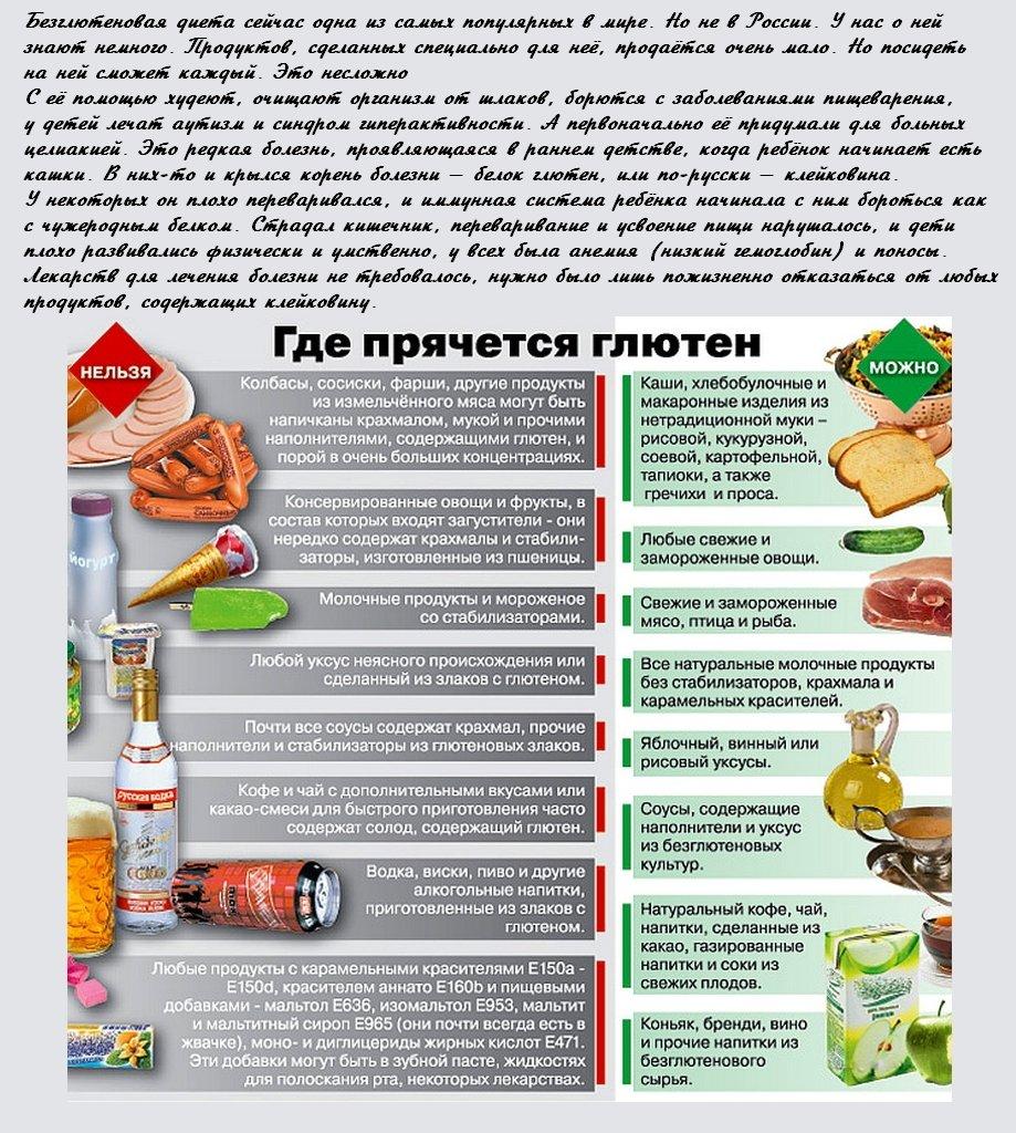 Продукты, содержащие глютен — полный список глютеносодержащих продуктов