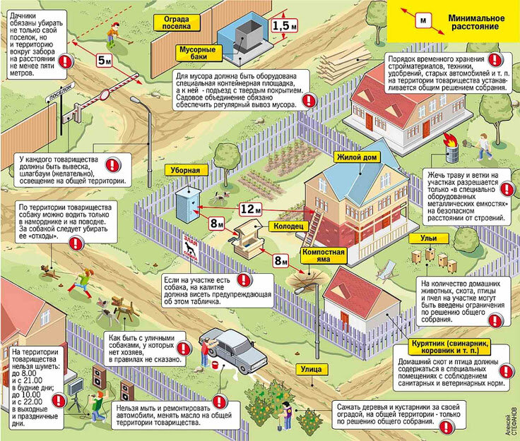 Снт - что это такое, расшифровка. садоводческое некоммерческое товарищество - это земли какого назначения - realconsult.ru