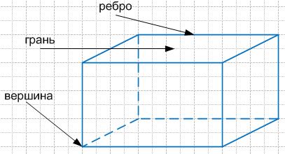 Прямоугольный параллелепипед