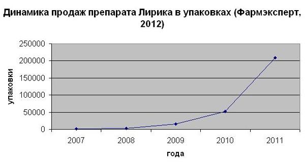 Ангельская пыль (peacepil): история изобретения и развитие зависимости | medeponim.ru
