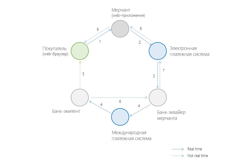 Антифрод (часть 4): аналитическая система распознания мошеннических платежей / хабр