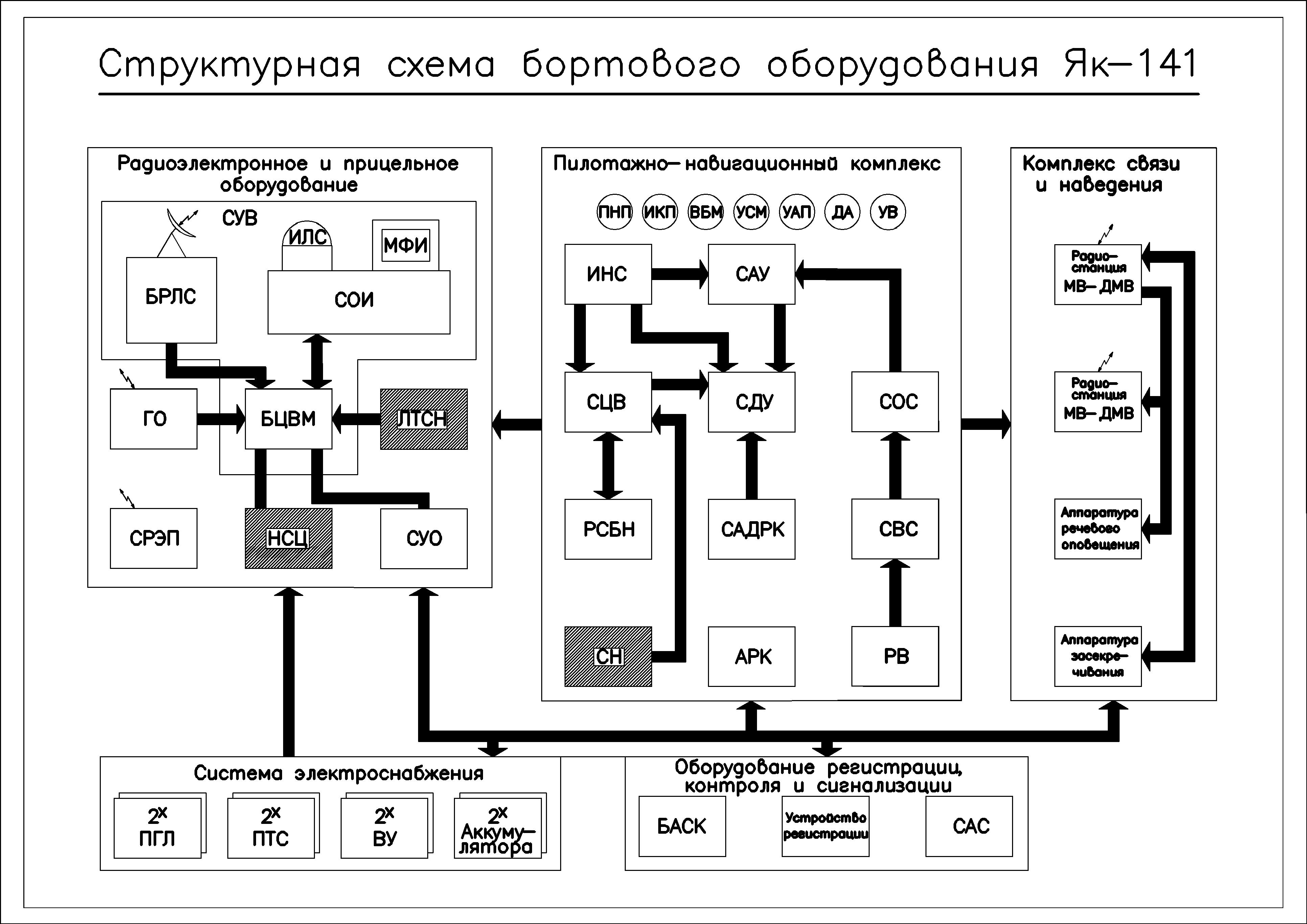 Структурная схема и устройства пк