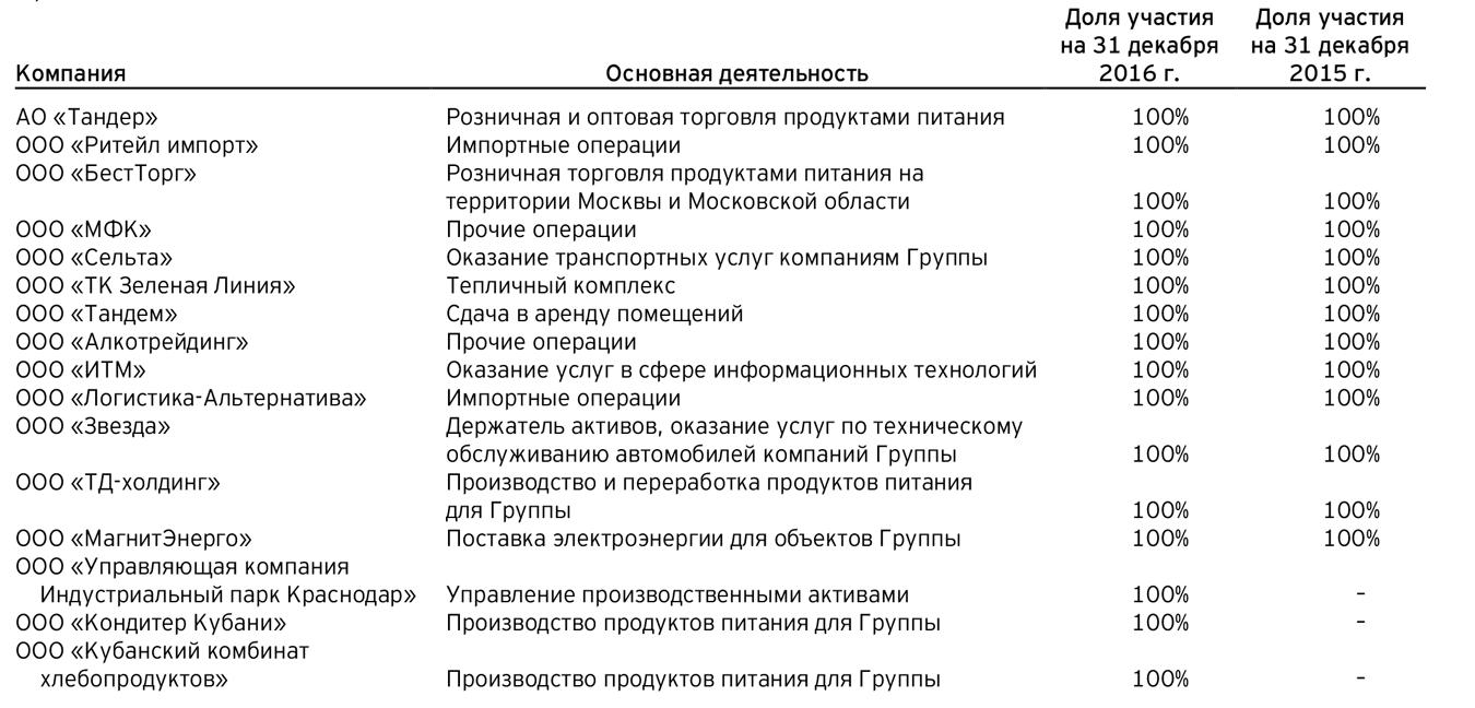 Управленческая отчетность: виды, формы, примеры