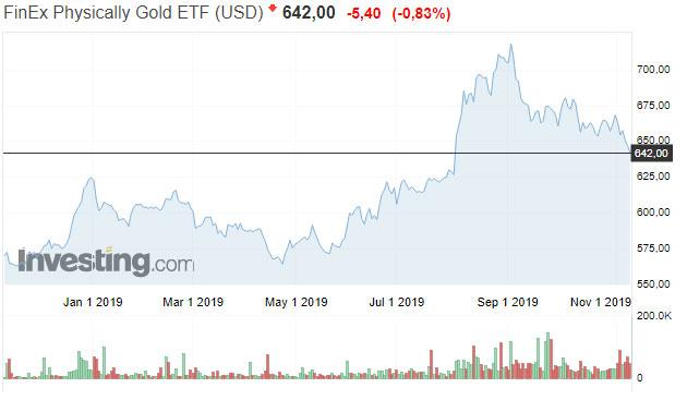 Fxgd etf: что это, как устроен, как инвестировать в данный etf 2019