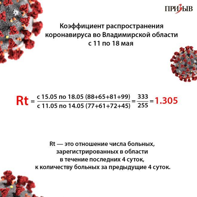 Статистика распространения коронавируса в россии на сегодня, 01октября2020