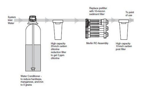 Как работает система обратного осмоса на автомойке