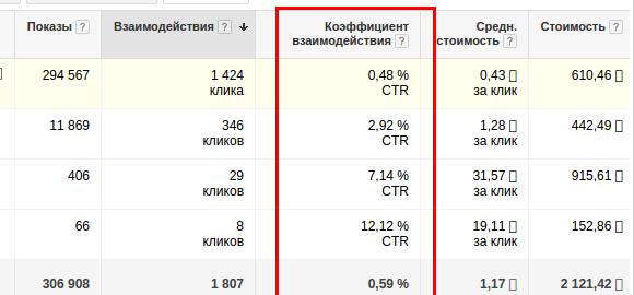 Причины низкого показателя ctr в рекламе или какой ctr считать хорошим