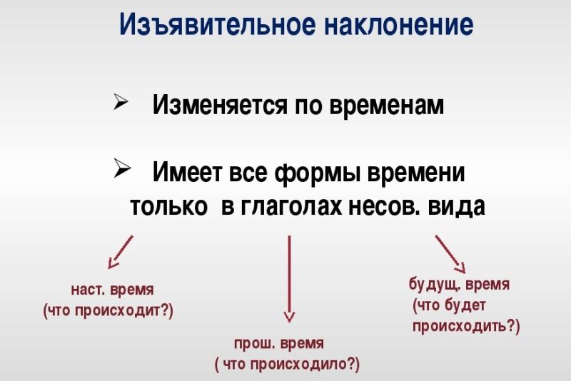 Наклонение глагола в русском языке: таблица, изъявительное повелительное, условное, сослагательное
