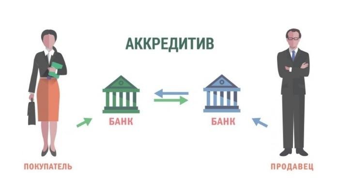 Что такое аккредитив? аккредитив при покупке недвижимости