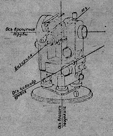 Теодолит что это такое, устройство, поверки, как пользоваться, строение оптического теодолита, основные части, разница с нивелиром, фото прибора