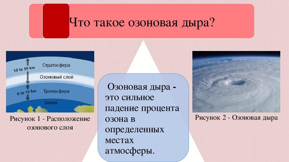 Что такое озоновая дыра?