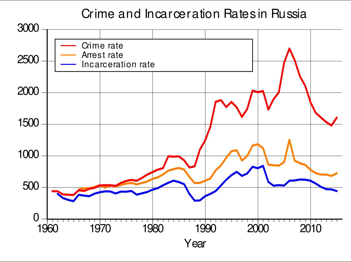 Мотив преступления и его уголовно-правовое значение