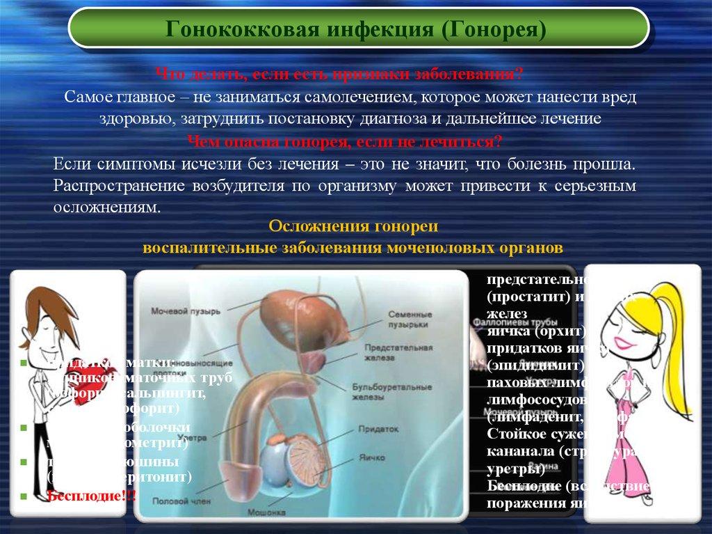 Лечение гонореи препаратами у мужчин: обзор с описанием