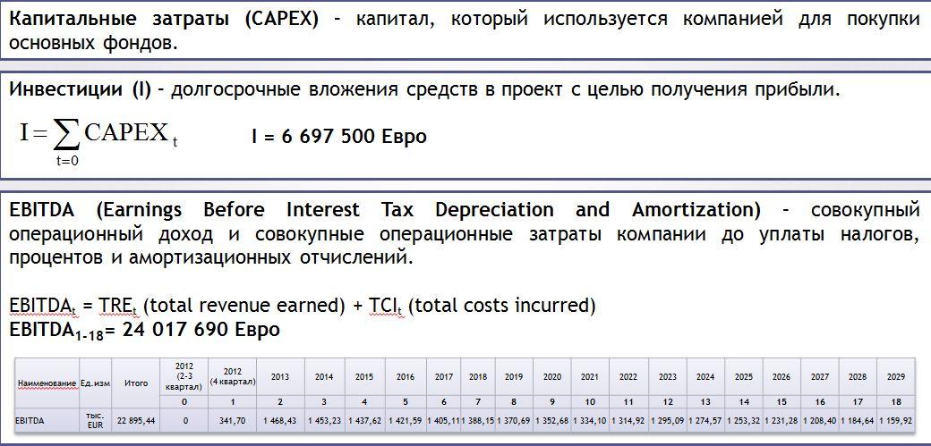 Капитальные затраты capex: как их анализировать