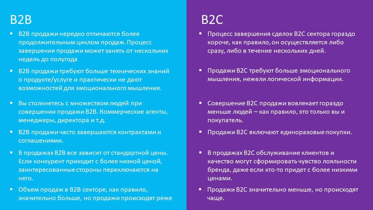 B2c продажи – что это такое простыми словами особенности b2c (би ту си) продаж, что это такое простым языком, технологии