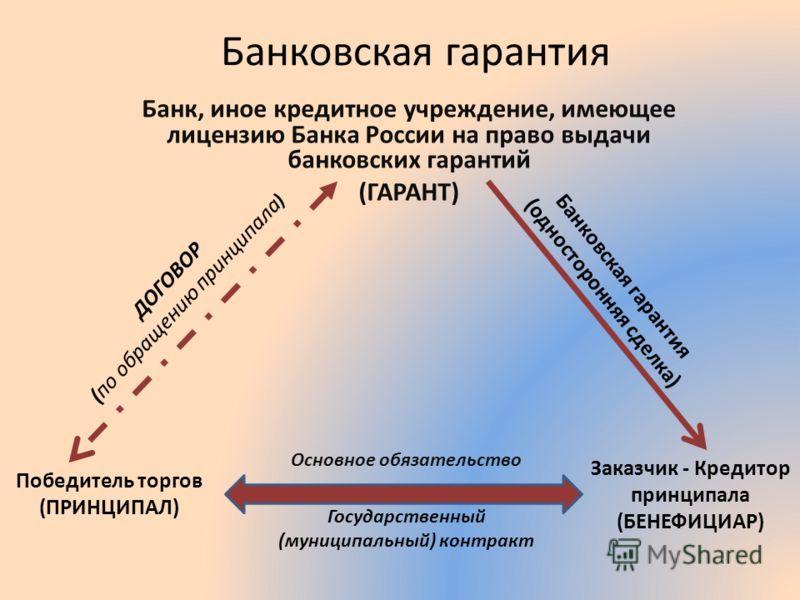 Банковская гарантия (определение): что это такое, отличия от кредита