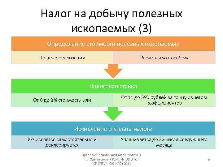 Налог на добычу полезных ископаемых: ставка ндпи, расчет, база, изменения