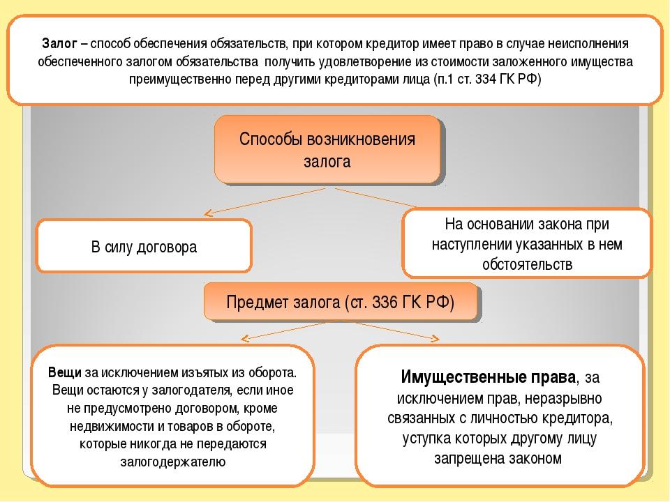 Залог как способ обеспечения исполнения обязательств - гражданское право (ч. 2 обязательственное право)   юрком 74
