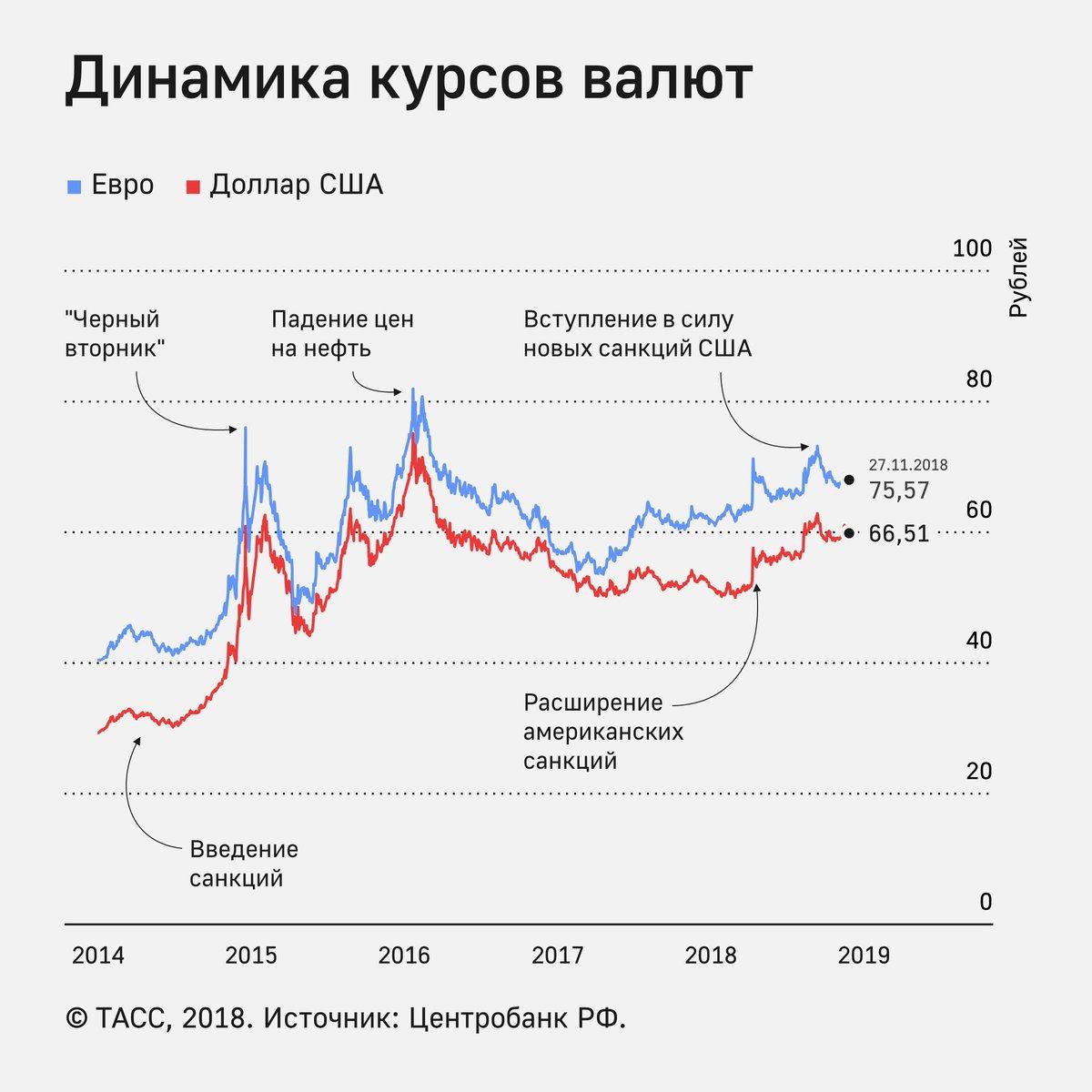 График доллар рубль онлайн   курс доллара на forex   usd rub на сегодня