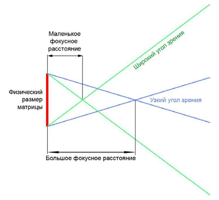 Что такое эквивалентное фокусное расстояние и как его используют / съёмка для начинающих / уроки фотографии
