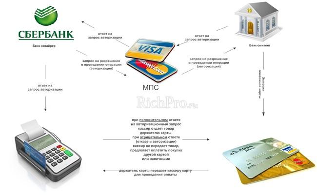 Торговый, мобильный, интернет-эквайринг – в чём разница
