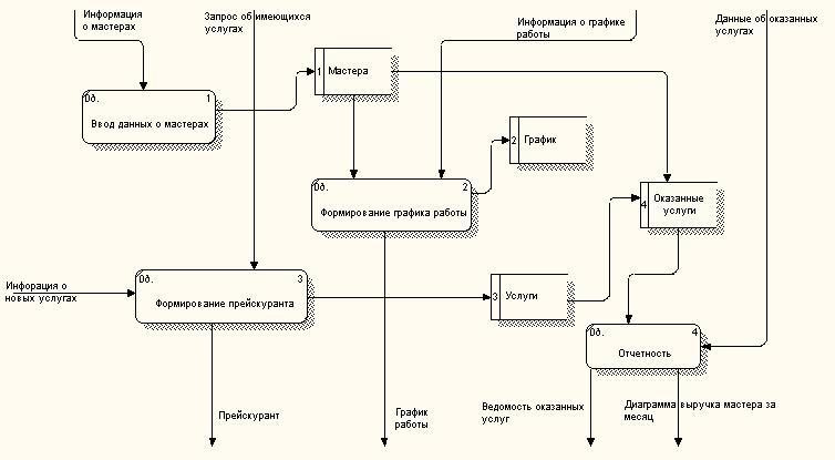 О техпроцессе в компьютерном процессоре