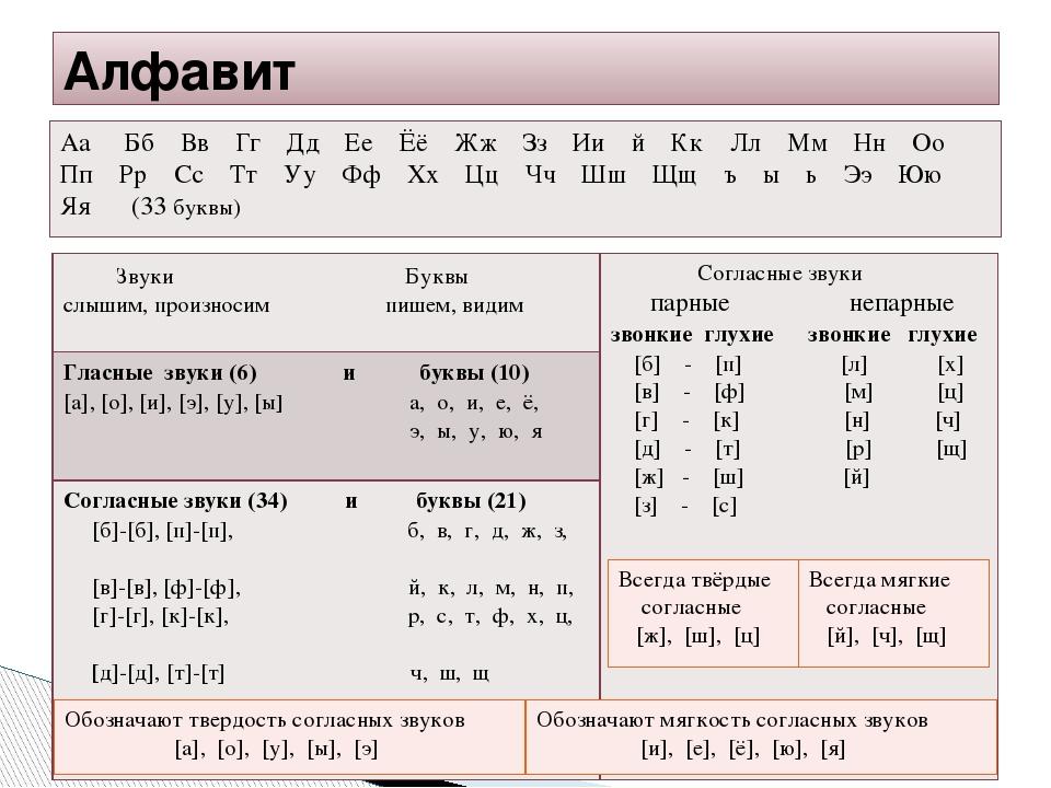Проясняй слова: русский язык! что такое звук и буква? (job.education.apscis.ruslang) : рассылка : subscribe.ru