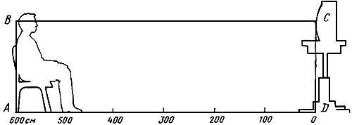 Острота зрения - что это и как определить по таблице