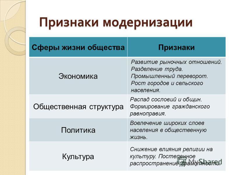Что такое модернизация? суть модернизации :: businessman.ru