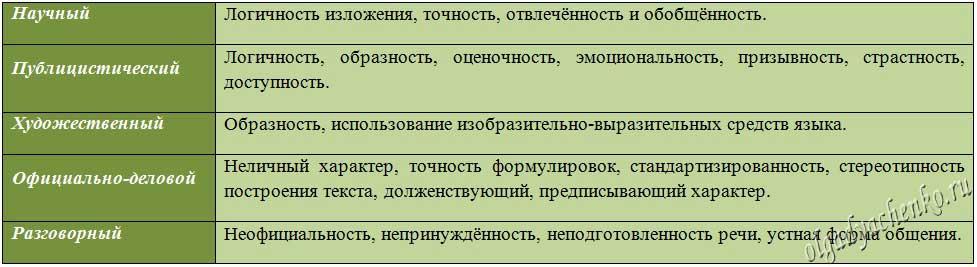Примеры стилей текста: калейдоскоп вариаций речи