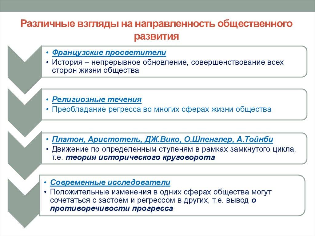 Общественный прогресс. реформа и революция.
