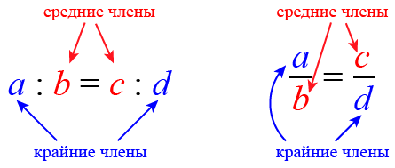 Что такое прямая пропорциональность? прямая пропорциональность и ее график