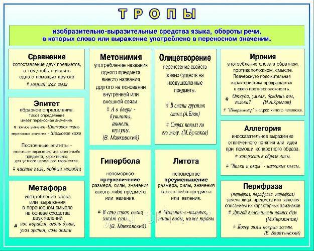 Лексические средства выразительности речи таблица (7 класс, русский язык)