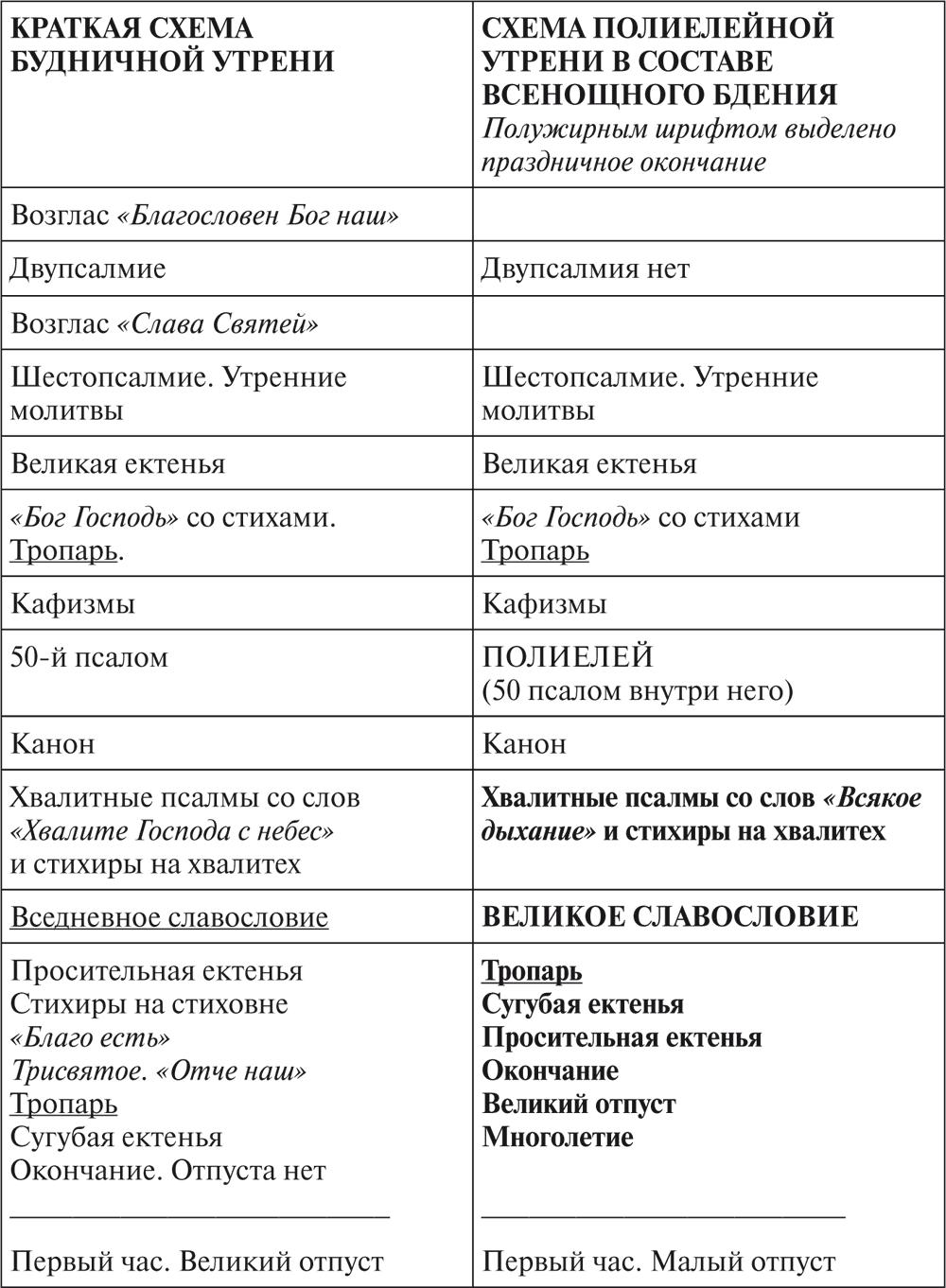 Божественная литургия в православной церкви: суть, значение и пояснение простыми словами + этапы проведения богослужения