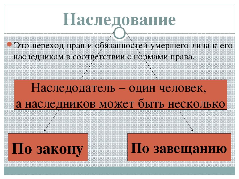 Виды наследования в рф с примерами :: businessman.ru