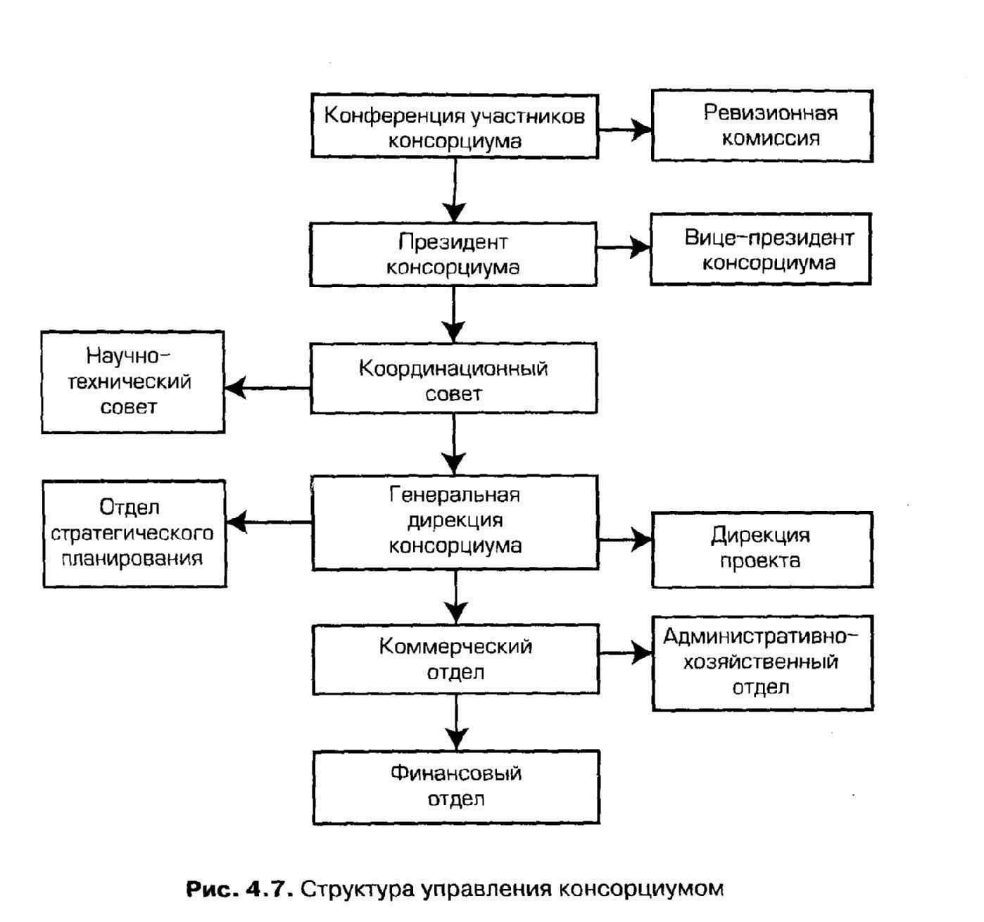 Консорциум - consortium - qwe.wiki