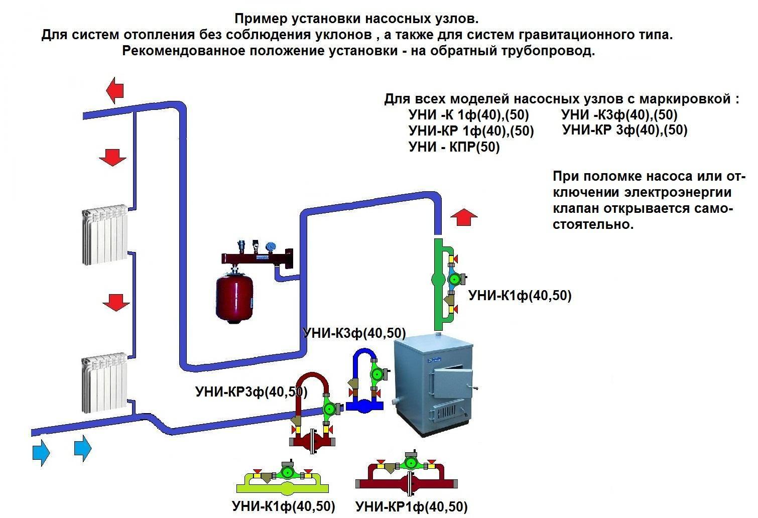 Байпас: что это такое в системе отопления, для чего он нужен