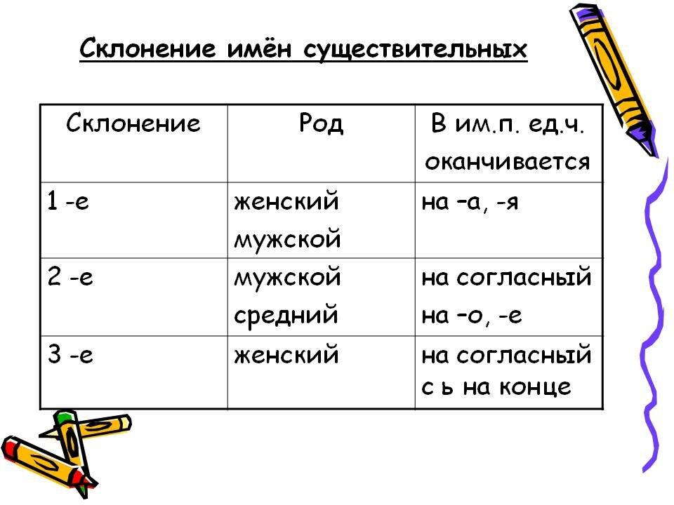 """Конспект по русскому """"падеж и склонение имен существительных"""""""