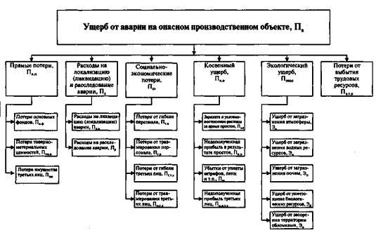 Ущерб - это потери экономического характера :: businessman.ru